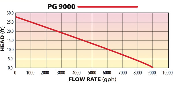 PG 9000 Pump Flow Rate Graph