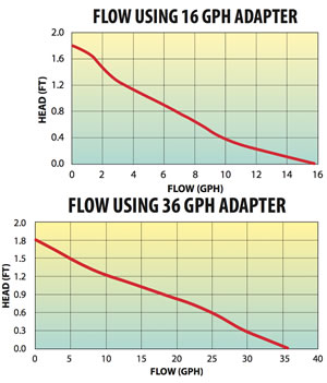 Flow using 16 gph and 36 gph Adapters
